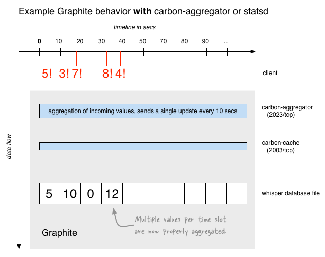 Example Graphite behavior with carbon-aggregator or statsd