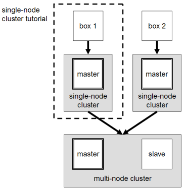 Running Hadoop On Ubuntu Linux (Multi-Node Cluster)
