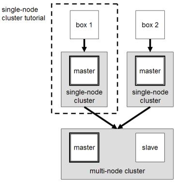 Running Hadoop On Ubuntu Linux (Multi-Node Cluster)