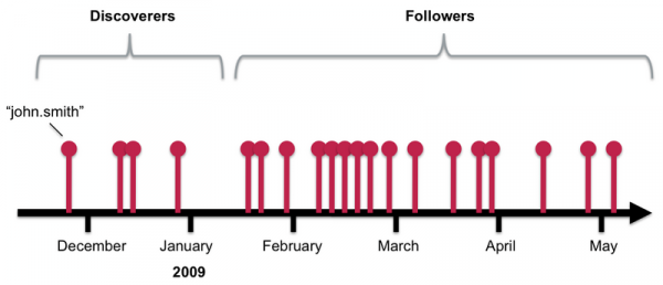 SPEAR Algorithm: Discoverers and Followers