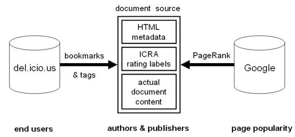 Information sources used to build the DMOZ100K06 data set
