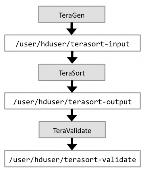 "Hadoop Benchmarking and Stress Testing: The basic data flow of the TeraSort benchmark suite."" title=""TeraSort Data Flow"