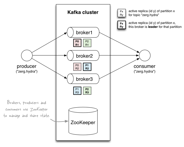 Running a Multi-Broker Apache Kafka 0 8 Cluster on a Single Node